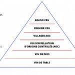 Hệ thống phân loại rượu vang Pháp