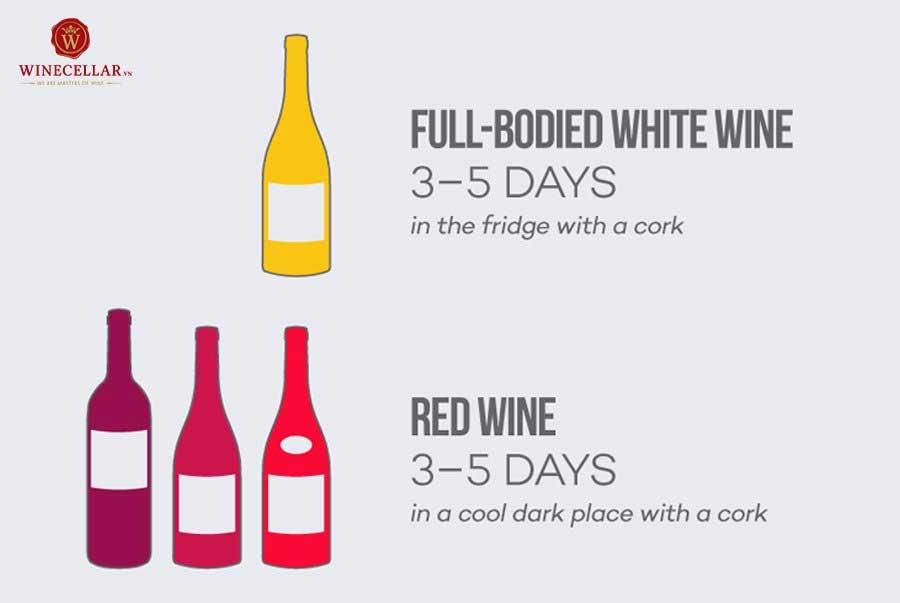 Ảnh 1: Thời gian trung bình của rượu vang trắng đậm vị và rượu vang đỏ