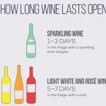 Rượu vang mở nắp rồi để được trong bao lâu?