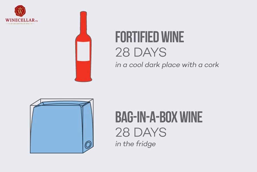 Ảnh 2: Thời gian trung bình của rượu vang cường hoá và rượu vang bịch