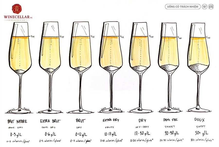 Ảnh 1: Các mức độ ngọt của rượu Champagne