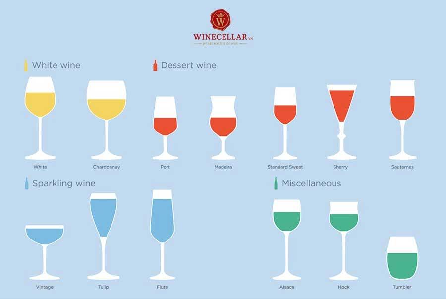 Ảnh 1: Mỗi loại ly sẽ phù hợp với một loại rượu vang nhất định để đem lại hương vị tuyệt vời nhất