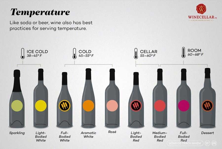 Ảnh 2: Nhiệt độ hoàn hảo để phục vụ rượu vang