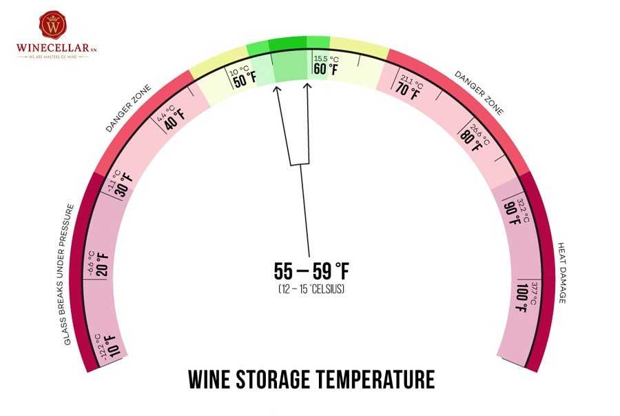 Ảnh 2: Nhiệt độ tối ưu để bảo quản rượu vang