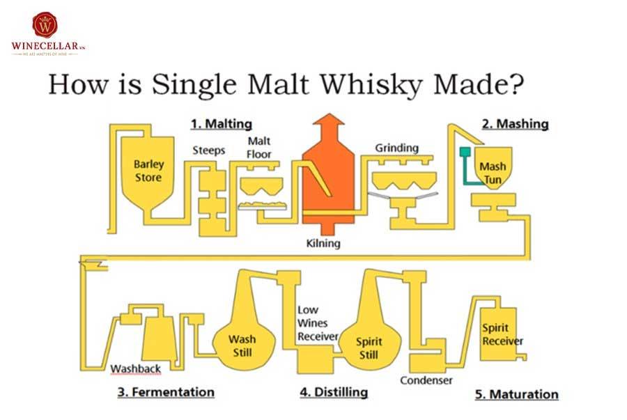 Ảnh 1: Quá trình sản xuất rượu Whisky Single Malt
