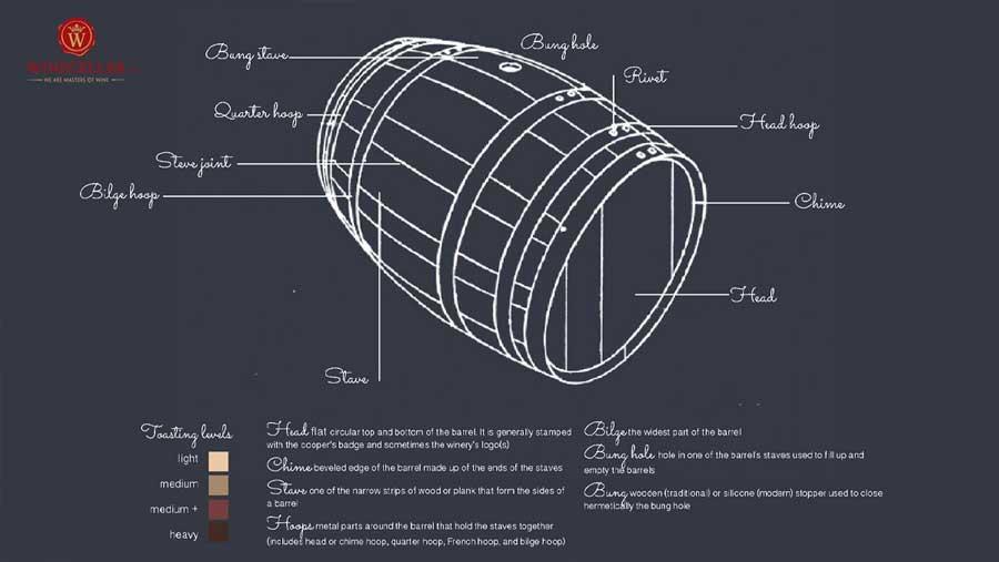 Ảnh 2: Cấu tạo của thùng gỗ sồi