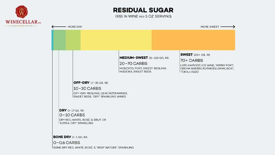 Ảnh 1: Lượng đường dư trong mỗi 5oz rượu vang