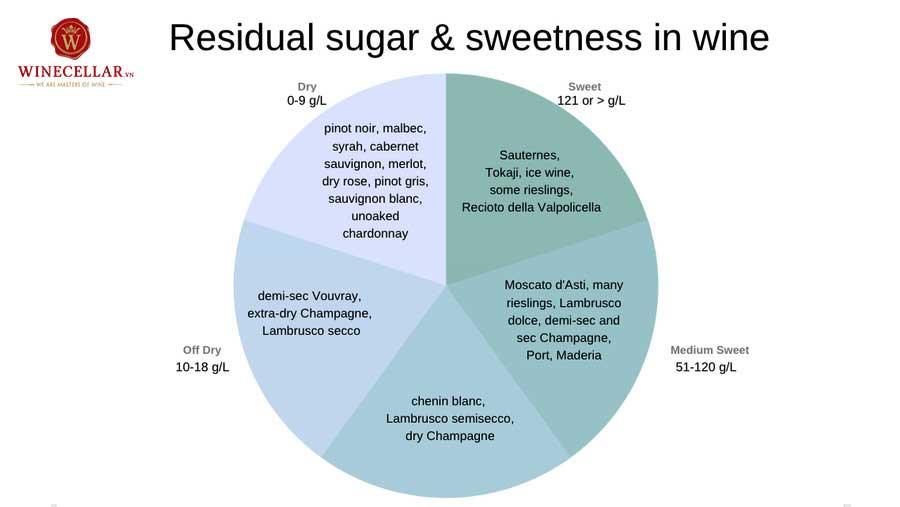Ảnh 2: bảng lượng đường dư và độ ngọt của rượu vang