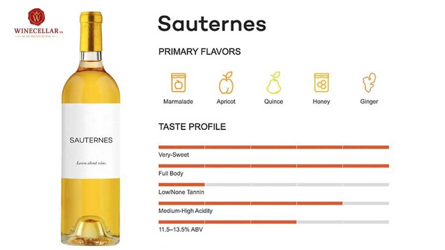 Ảnh 1: Những hương vị đặc trưng của rượu vang vùng Sauternes