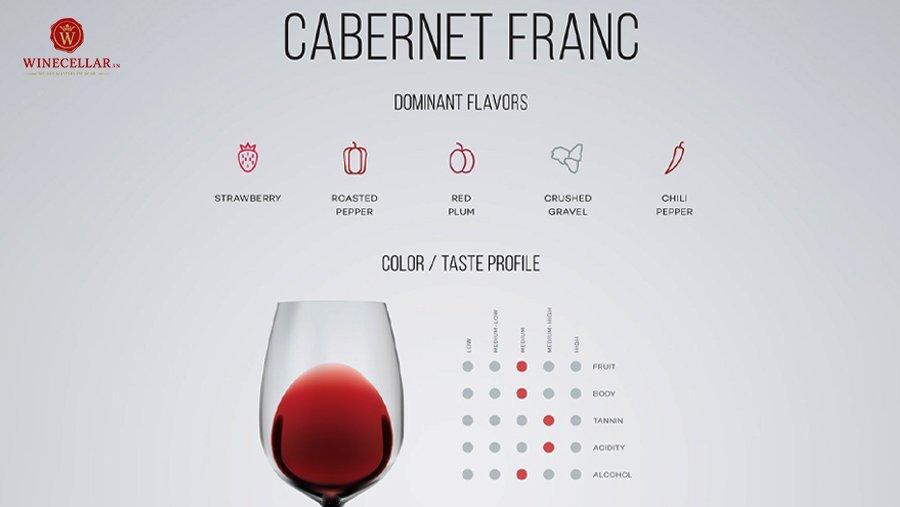 tổng quan hương vị rượu vang cabernet franc
